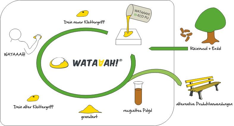 WATAAAH_Produktkreislauf